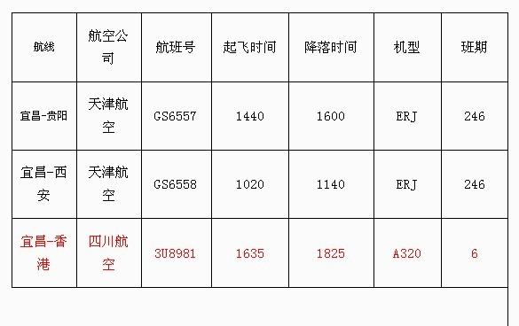 三峡机场新增宜昌至贵阳