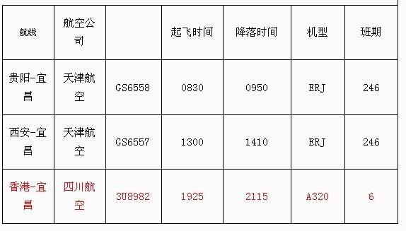宜昌-贵阳航线是三峡机场今年新开通的航线,而宜昌-西安航线原有每周3班,冬春换季后,宜昌-西安航班增加至每周6班(周234567)。   为方便宜昌市民出行,除以上航线外,三峡机场近期还将开通宜昌-三亚、宜昌-唐山、宜昌-南京航线,敬请关注宜昌三峡机场航空信息。   温馨提示:冬春换季后,三峡机场的大部分航班时间都将有所调整,请准备出行的旅客注意航班信息的变更。   民航小贴士   航季:我国民航按冬春、夏秋两个航季执行航班时刻,一年调整两次航班时刻表。民航规定每年3月最后一周星期日至10月最后一周