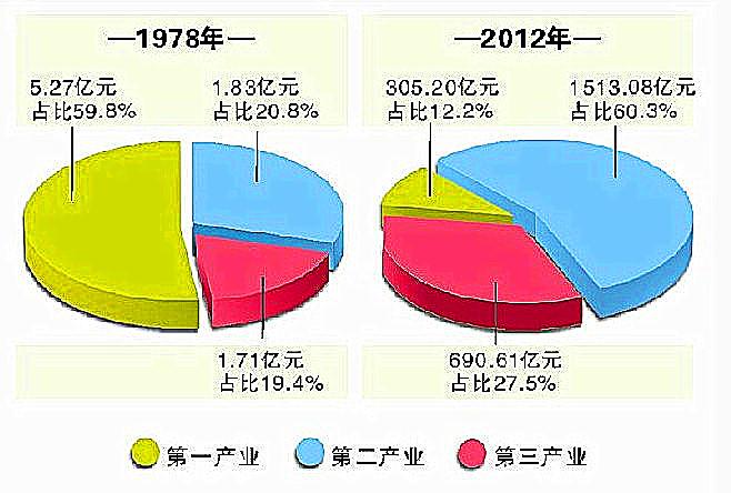 34年宜昌经济结构明显优化